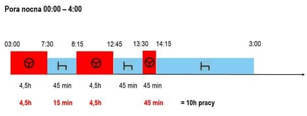 Wykres - czas pracy kierowcy