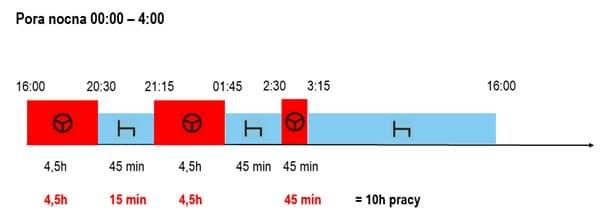 Rysunek - czas pracy kierowcy